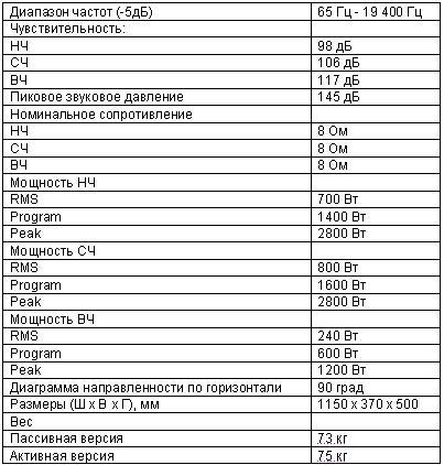 Линейный массив (характеристики)
