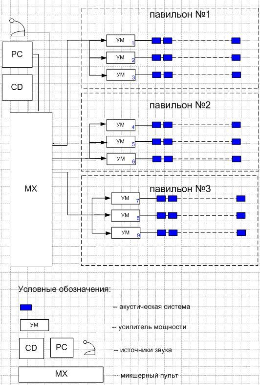 Звуковое оборудование для торгового комплекса: структурная схема