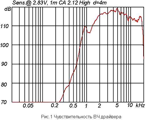 Характеристика акустики: чувствительность ВЧ драйвера  линейного массива