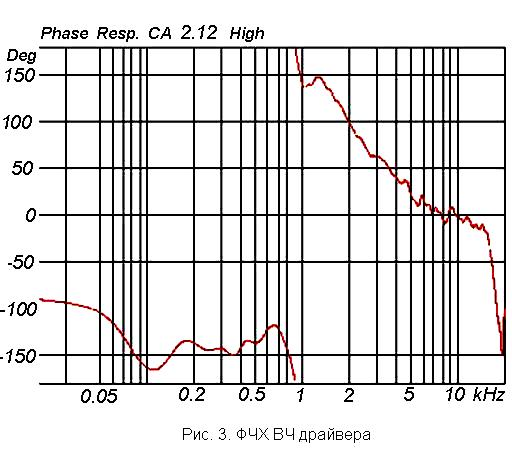 Характеристика акустики: ФЧХ ВЧ драйвера  линейного массива