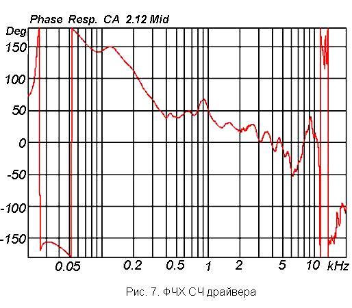 Характеристика акустики: ФЧХ СЧ драйвера  линейного массива