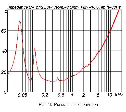 Характеристика акустики: импеданс НЧ драйвера  линейного массива