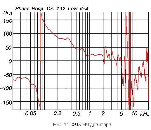 Характеристика акустики: ФЧХ НЧ драйвера  линейного массива