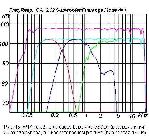 Характеристика акустики: АЧХ  линейного массива