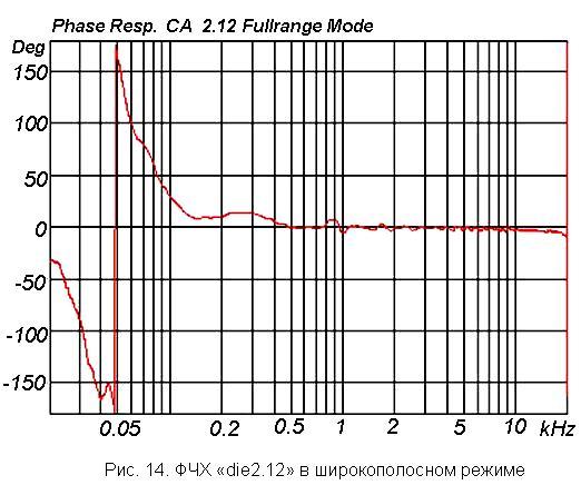 Характеристика акустики: ФЧХ  линейного массива
