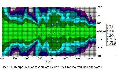 Характеристика акустики: диаграмма направленности линейного массива