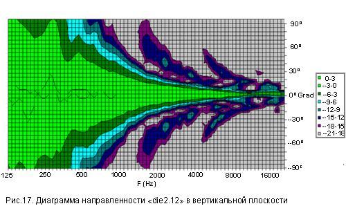 Характеристика акустики: диаграмма направленности линейного массива в вертикальной плоскости