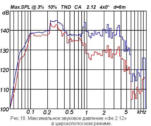 Характеристика акустики: максимальное звуковое давление линейного массива