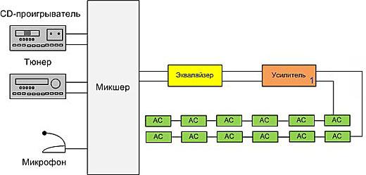 звуковое оборудование для ресторана или кафе: система фонового звука от Унвис-Про